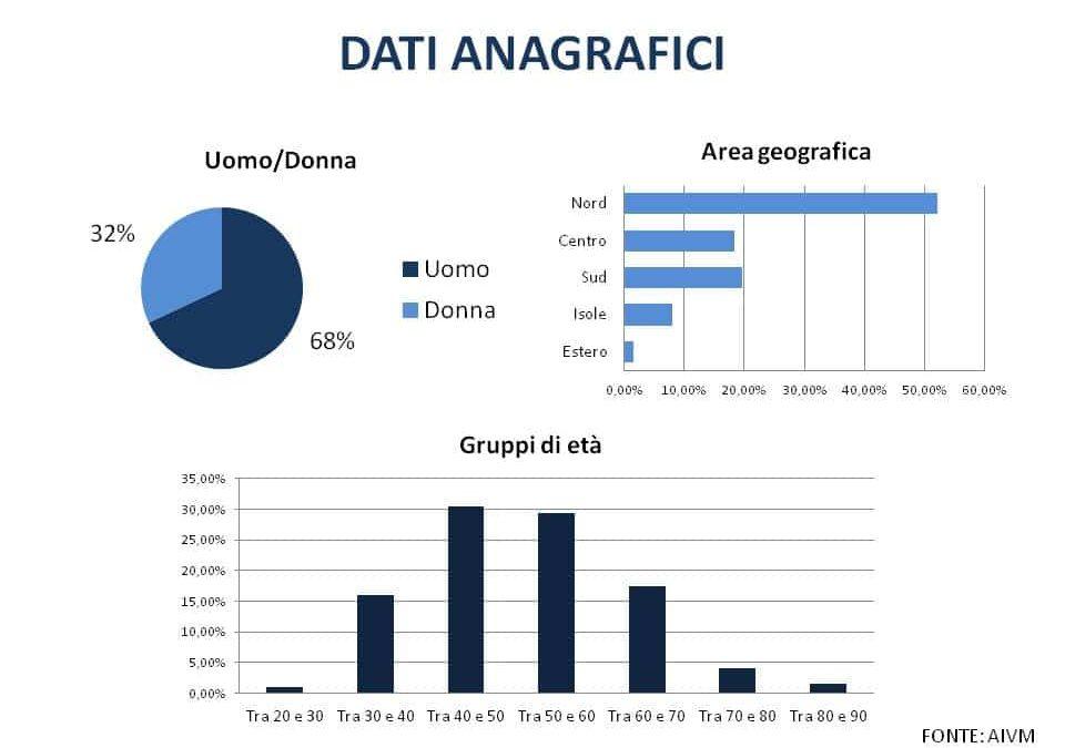 Malagiustizia In Italia: I Dati Del Nostro Osservatorio