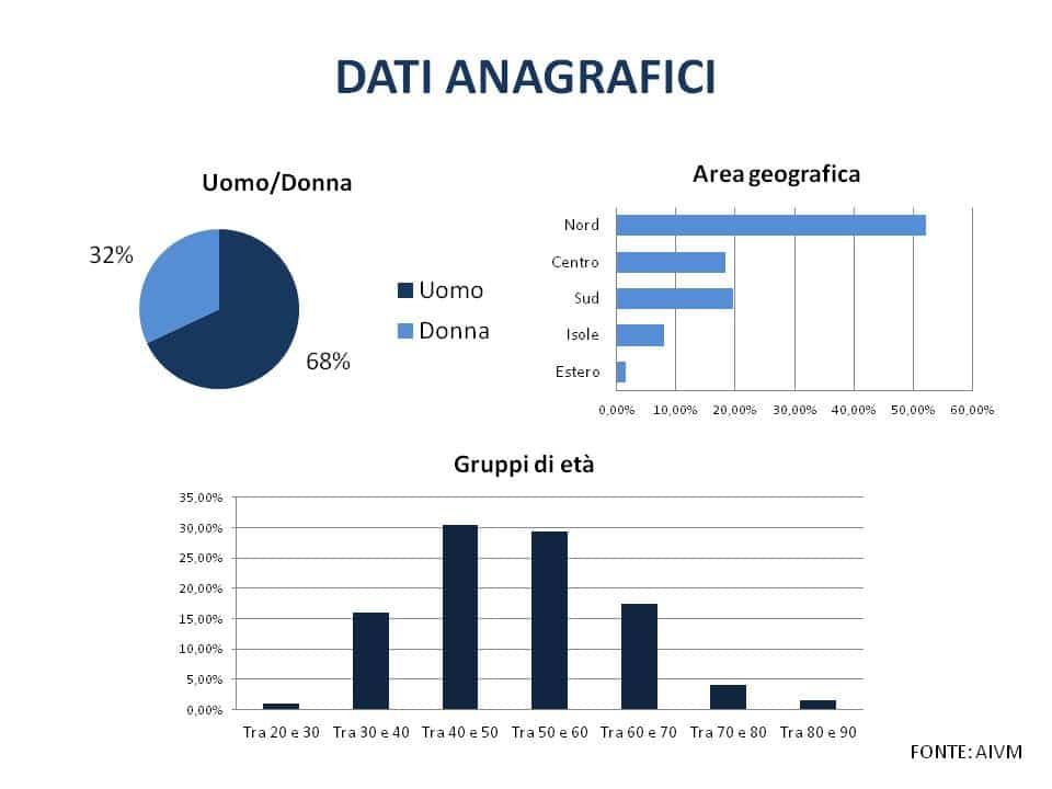 Malagiustizia in Italia: i dati del nostro osservatorio | aivm.it